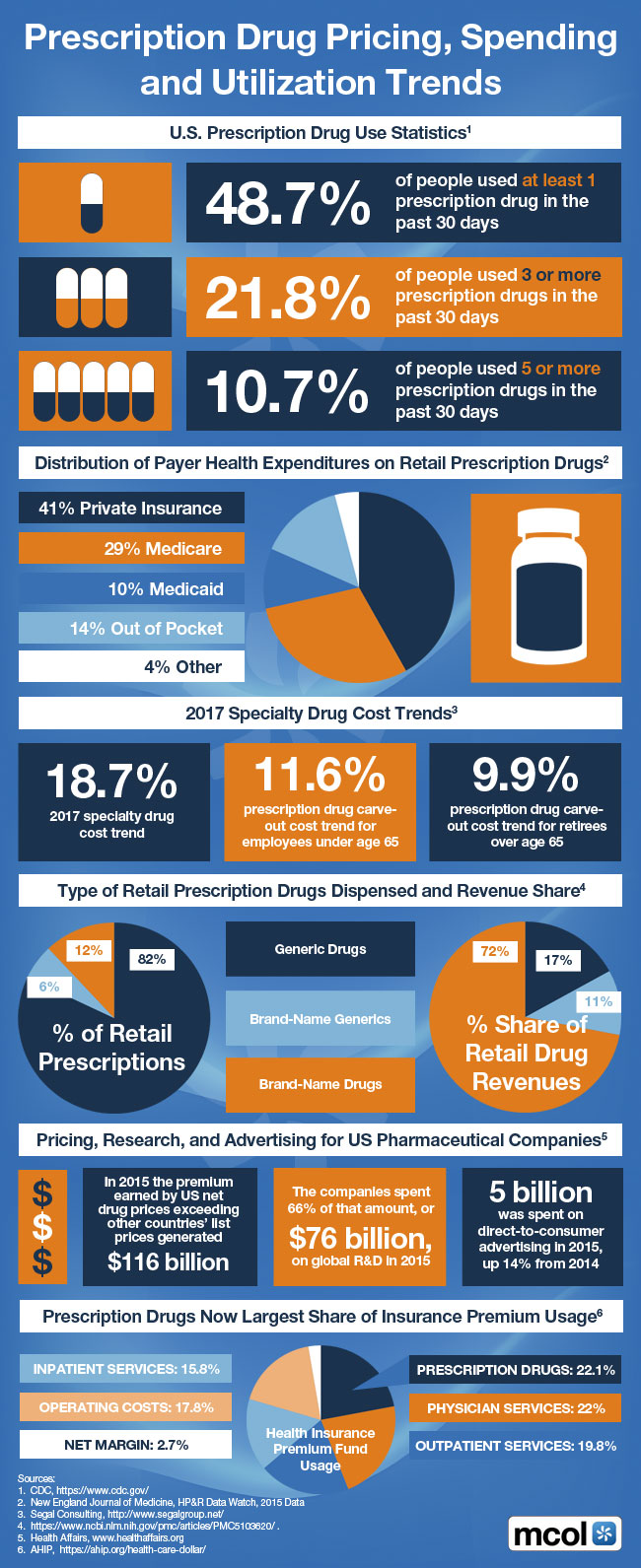 This Infographic is available at http://www.mcareol.com/images/infographic0317.jpg