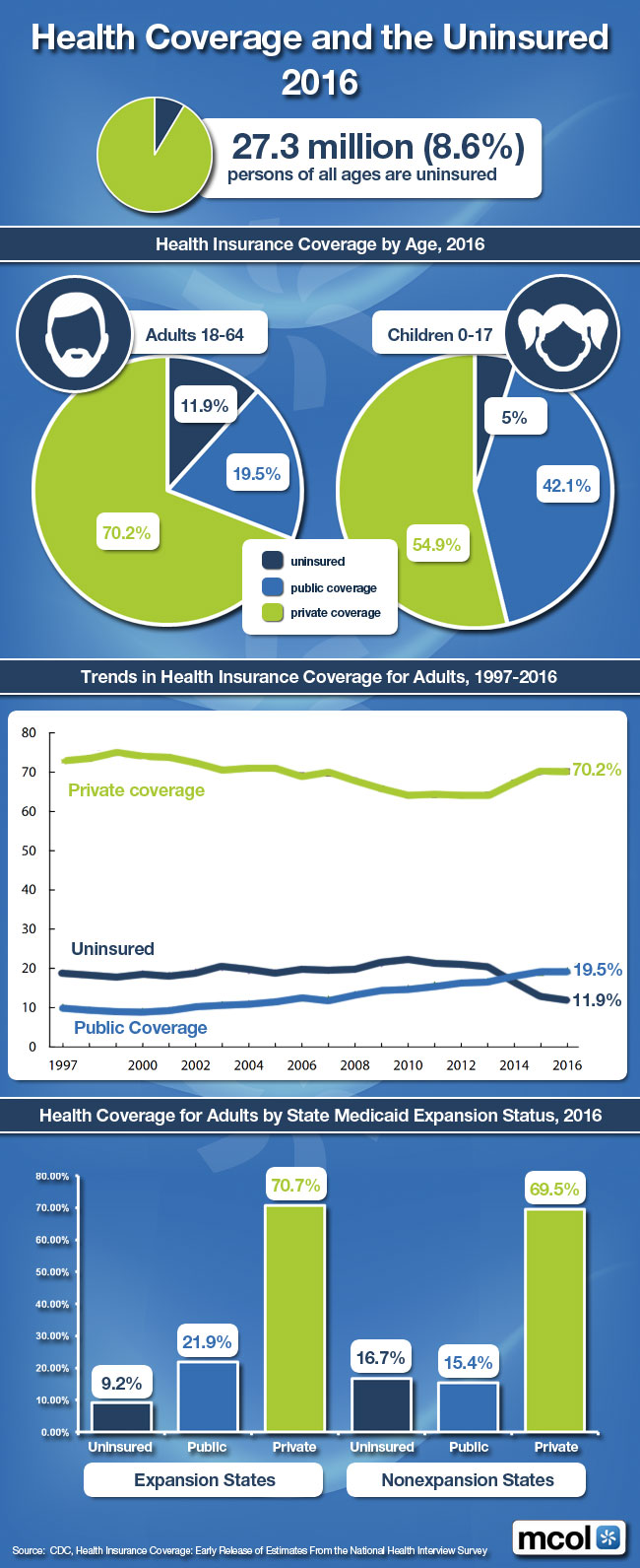 This Infographic is available at http://www.mcareol.com/images/infographic0916.jpg