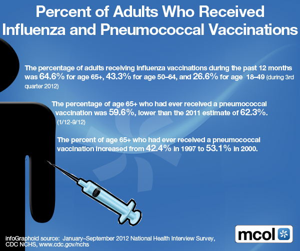 Percent of Adults Who Received Influenza and Pneumococcal Vaccinations