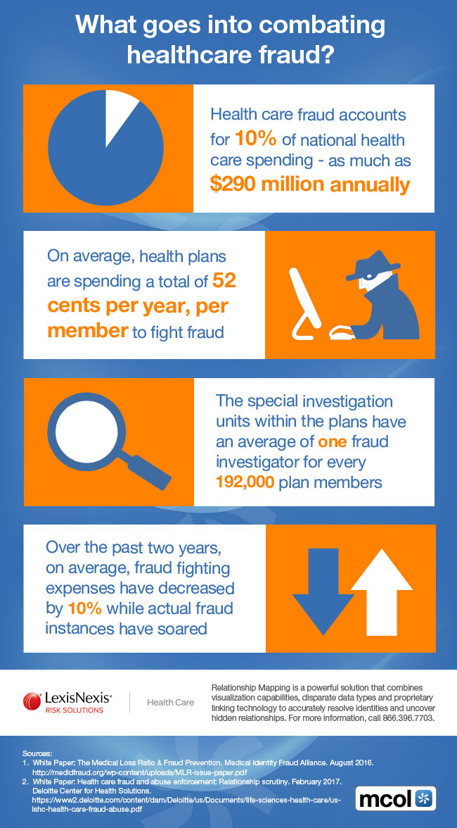 What goes into combating healthcare fraud?