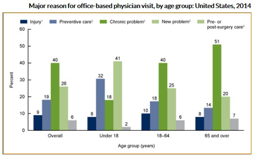 Reason for office-based physician visit