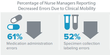Percentage of Nurse Managers Who Say Clinical Mobility Reduces Errors