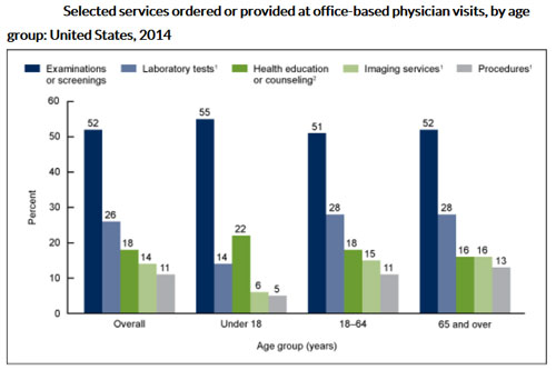 Selected services ordered or provided at office-based physician visits, by age group: United States, 2014