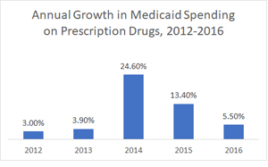 Annual Growth in Medicaid Spending on Prescription Drugs, 2008-2016
