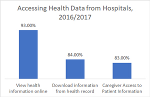 Accessing Health Data from Hospitals, 2016/2017