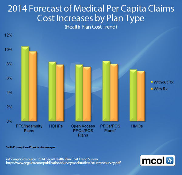 infoGraphoid: Forecast of Medical Per Capita Claims Cost Increases